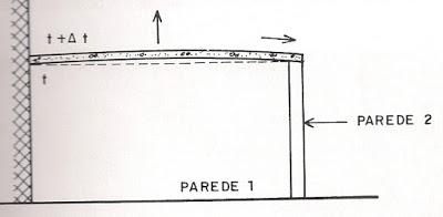 Movimentação térmica lajes cobertura 03