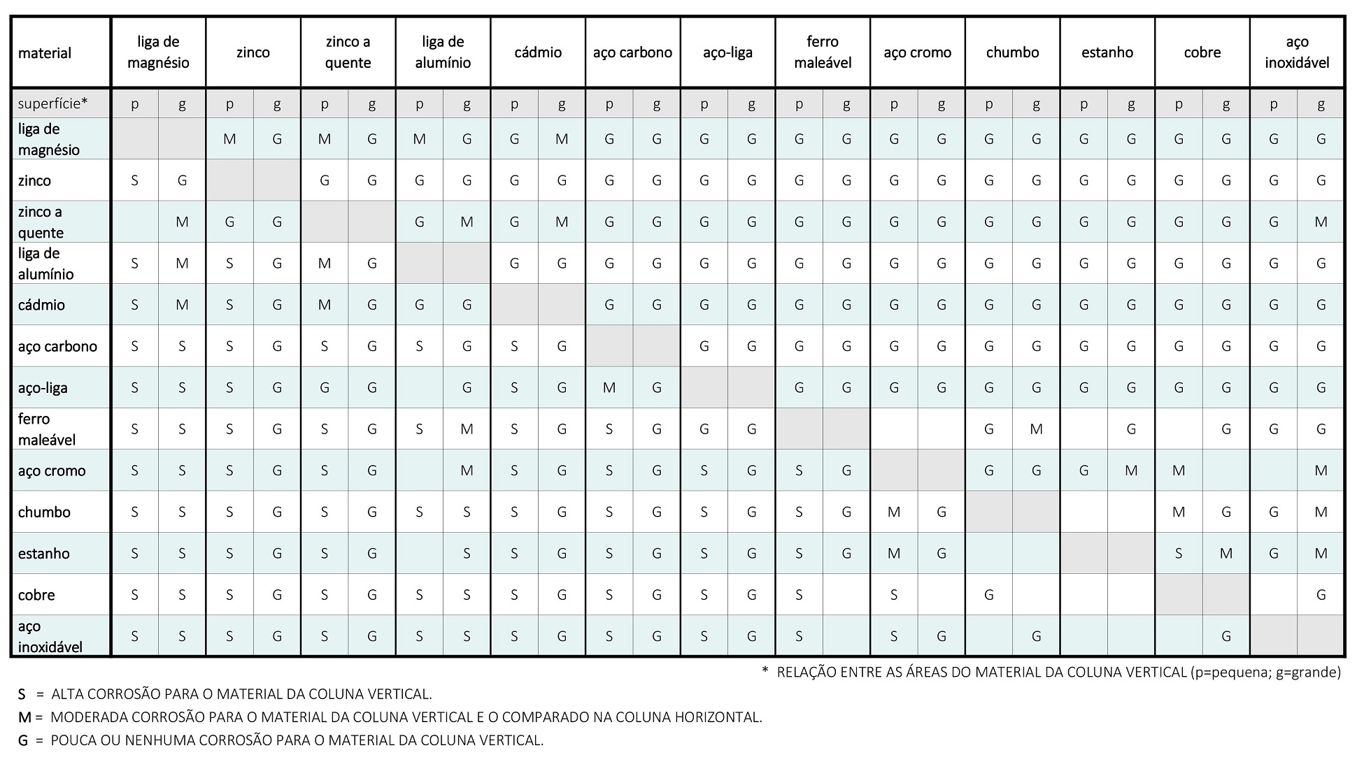 corrosao-galvanica-tabela